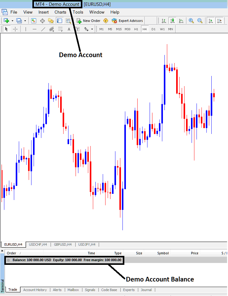 Example of How Indices Demo Account Looks on MetaTrader 4 Platform - MetaTrader Demo Account