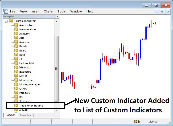 New Custom Indicator Added To Indicator List on MT4 MetaTrader 4 Custom Indicators List Menu