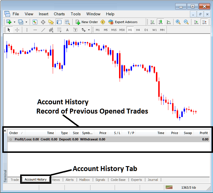 Account History Tab For Recording Closed Trade Orders on MetaTrader 4
