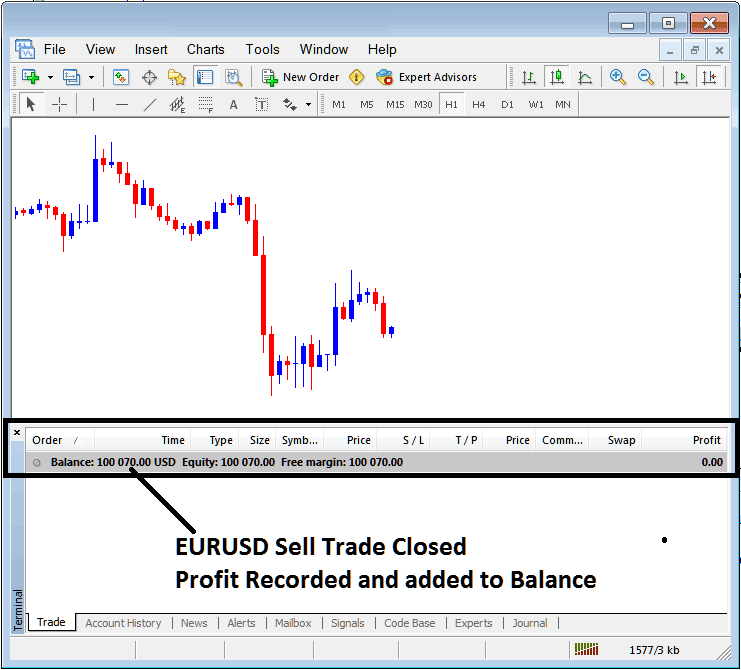 Profit Recorded on MetaTrader 4 Terminal Window For Closed Indices Trade