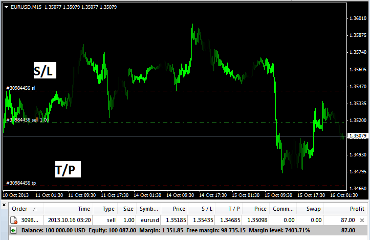 Indices Sell Order with Take Profit and Stop Loss Levels on MetaTrader 4