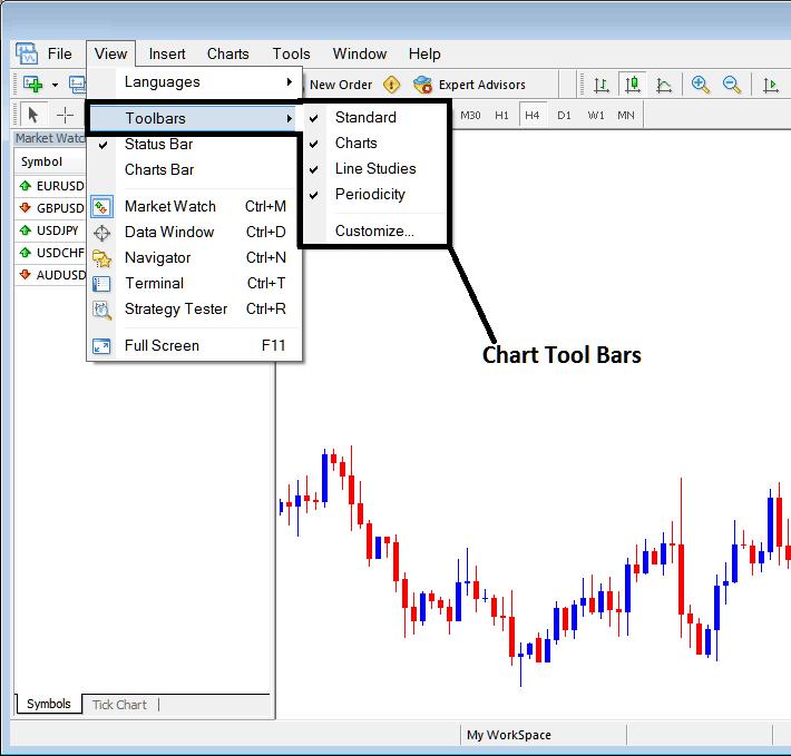 MetaTrader 4 Tool Bars – Chart Tool Bars on MetaTrader 4 Platform - Free MetaTrader 4 Charts Indices Tutorial