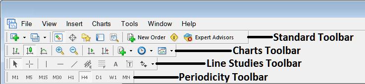 Name of MT4 Tool Bars and Customizing Tool Bars - Free MetaTrader 4 Charts Tutorial