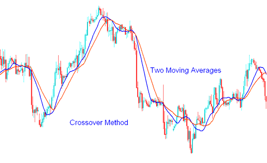 Example of Generating Stock Indices Trading Signals Using Moving Average Crossover Method
