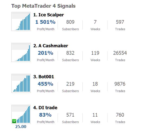 MetaTrader 4 and MT5 Top Signal Sellers