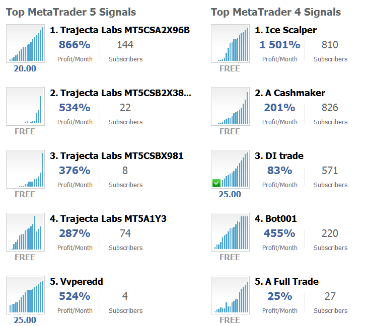Signal Seller Advantages: Subscribers of Top MT4 and MT5 Providers