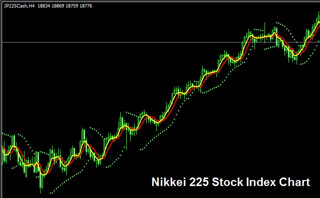 Nikkei 225 Index - Strategy for Trading NIKKEI 225 Index