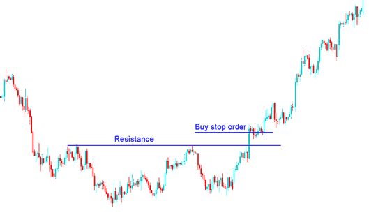 Setting Buy Stop Indices Trading Order above Resistance Level - How to Place a Pending Indices Trading Order Buy Stop Indices Trading Order in MetaTrader 4