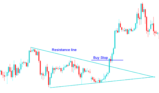 Setting Buy Stop Indices Trading Order in a Indices Breakout - How to Place a Pending Indices Trading Order Buy Stop Indices Trading Order in MetaTrader 4