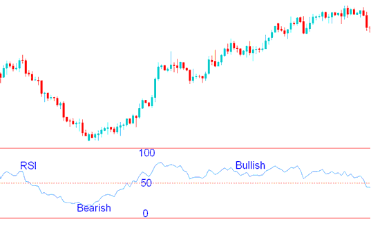 RSI Stock Indices Trading Indicator - How to Trade Stock Indices with RSI Stock Indices Trading Indicator