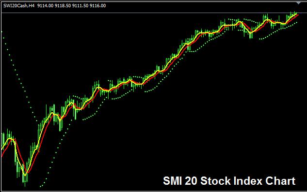 SMI 20 Index - Strategy for Trading SMI 20 Index