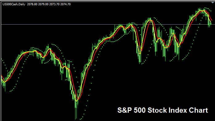 S & P 500 Index – Standard and Poor's 500 Index