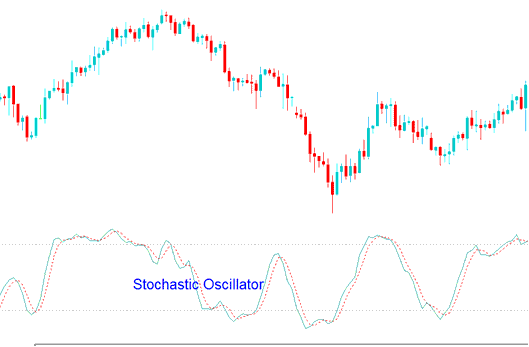 Stochastic Oscillator Stock Indices Trading Indicator - Stochastic Oscillator Stock Indices Trading Strategy