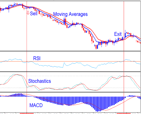 Stochastic oscillator RSI and MACD Stock Indices Trading System - MetaTrader 4 Templates Stock Indices Trading Systems
