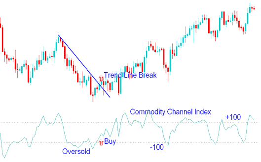 Commodity channel index trading system
