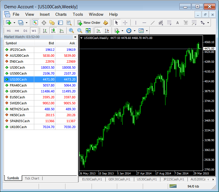 Stock Indices Instruments on Trading Platform