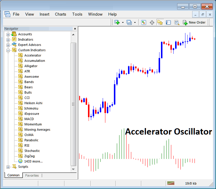 Accelerator Oscillator Placed on Stock Index Trading Chart in MT4 Stock Index Trading Platform