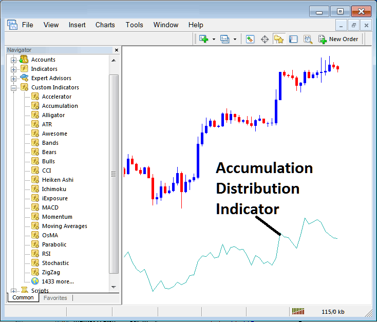 How To Add Accumulation Distribution Technical Stock Index Trading Indicator To a Stock Index Trading Chart