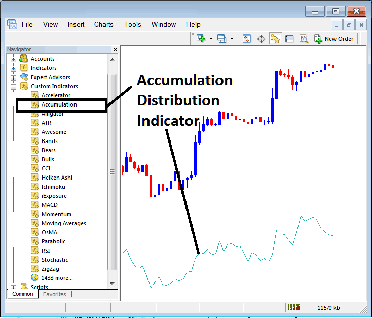 Accumulation Distribution Indicator Placed on Stock Index Trading Chart on MT4 Stock Index Trading Platform