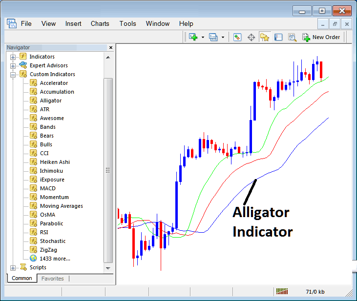 How to Trade Indices With Alligator Stock Index Trading Indicator on MT4 Stock Index Trading Platform