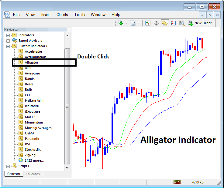 How To Place Alligator Technical Stock Index Trading Indicator on Stock Index Trading Charts
