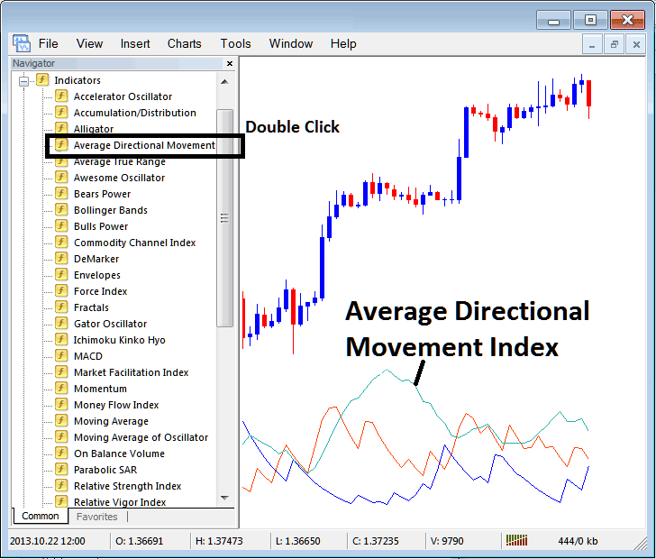 How To Place ADX Technical Stock Index Trading Indicator on MT4 Stock Index Trading Charts