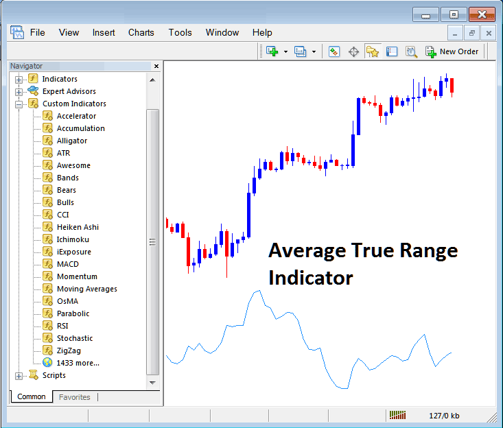 How to Trade Indices With Average True Range Indicator on MT4 Stock Index Trading Platform