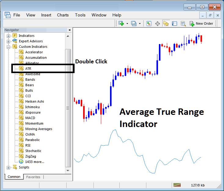 Placing Average True Range Indicator on Stock Index Trading Chart on MT4