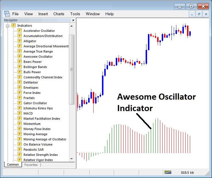 How to Trade Indices With Awesome Oscillator Stock Index Trading Indicator on MT4 Stock Index Trading Platform
