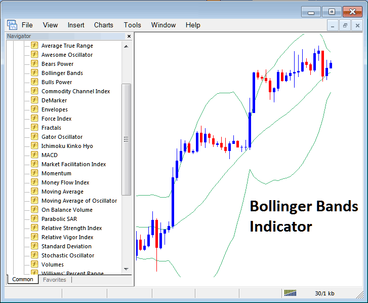 Bollinger Bands Technical Stock Index Trading Indicator on MT4 Stock Index Trading Platform
