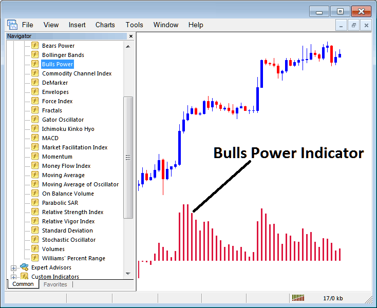 How to Trade Indices With Bulls Power Stock Index Trading Indicator on MT4 Stock Index Trading Platform