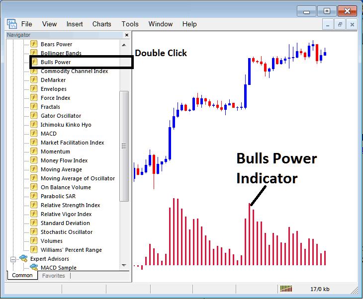 Place Bulls Power Stock Index Trading Indicator on Stock Index Trading Chart on MT4 Stock Index Trading Platform