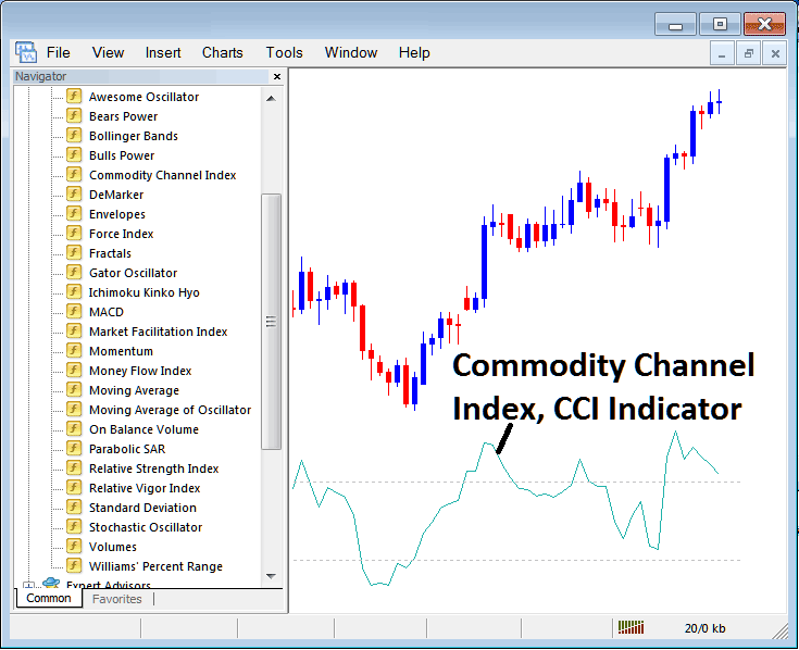 Commodity Channel Index CCI Stock Index Trading Indicator on MT4 Stock Index Trading Platform