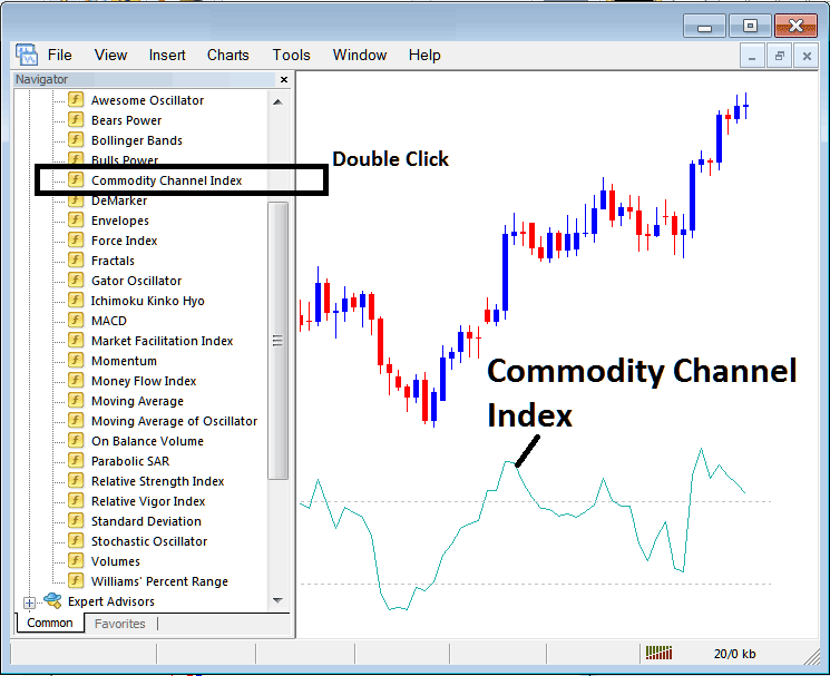 How to Trade Indices With CCI Stock Index Trading Indicator on MT4 Stock Index Trading Platform