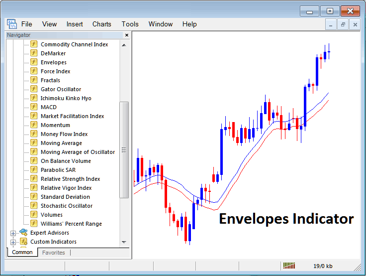 How to Trade Indices With Moving Average Envelopes Indicator on MT4 Stock Index Trading Platform
