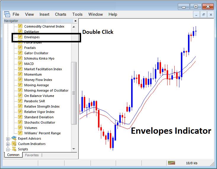 Placing Moving Average Envelope on Stock Index Trading Charts in MT4 Stock Index Trading Platform
