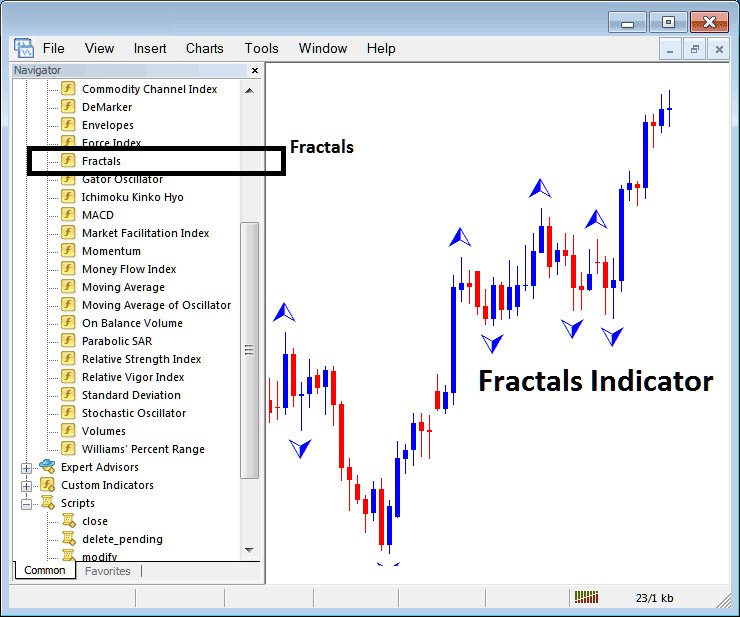 How to Trade Indices With Fractals Indicator on MT4 Stock Index Trading Platform