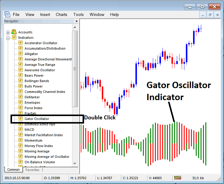 Place Gator Oscillator Indices Technical Indicator Stock Index Trading Chart on MT4 Stock Index Trading Platform