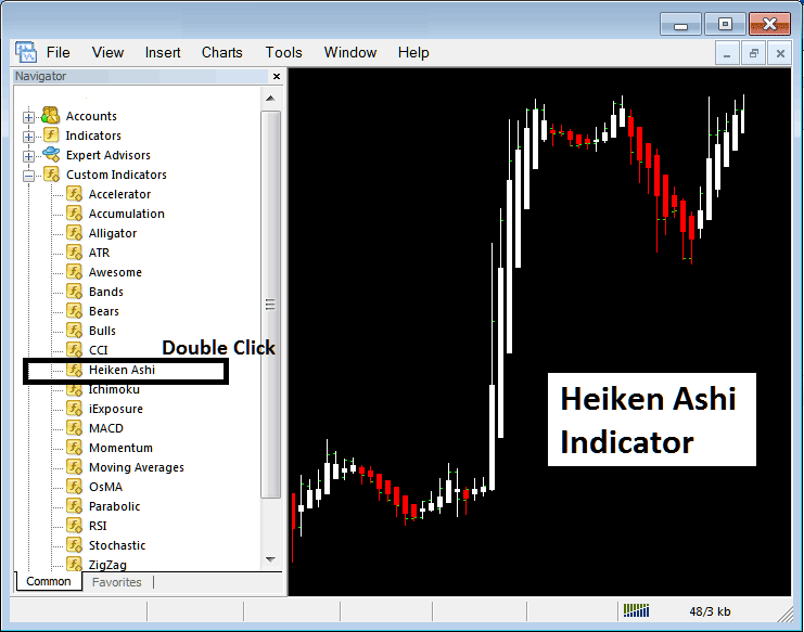 Placing Heiken Ashi on Stock Index Trading Charts in MT4 Stock Index Trading Platform