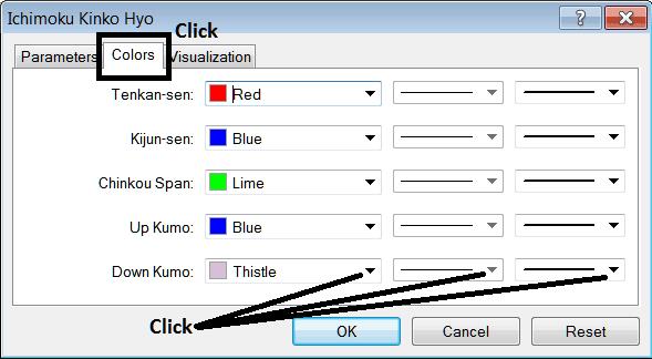 Edit Properties Window For Editing Ichimoku Kinko Hyo Indicator Settings