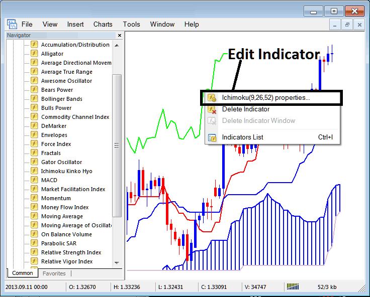 How to Edit Ichimoku Kinko Hyo Indicator Properties on MT4