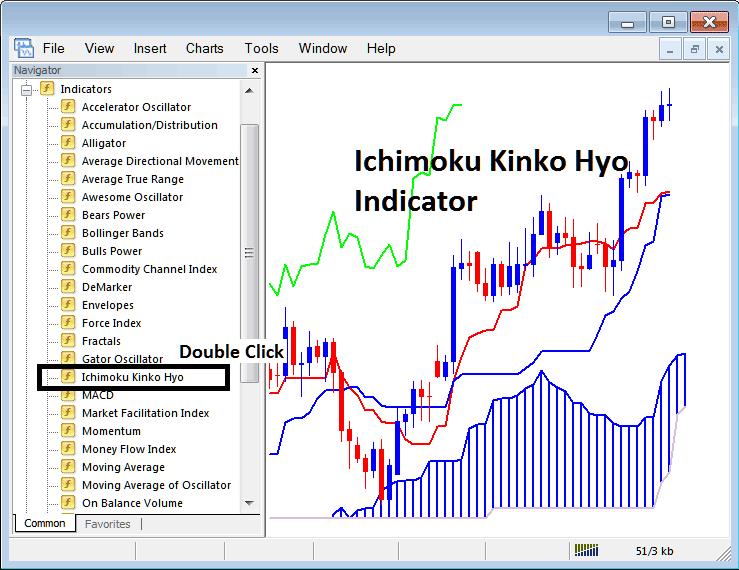 Placing Ichimoku Kinko Hyo Indicator on Stock Index Trading Charts in MT4 Stock Index Trading Platform