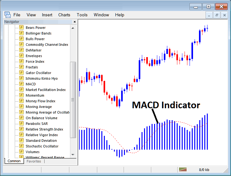 How to Trade Indices With MACD Indicator on MT4 Platform