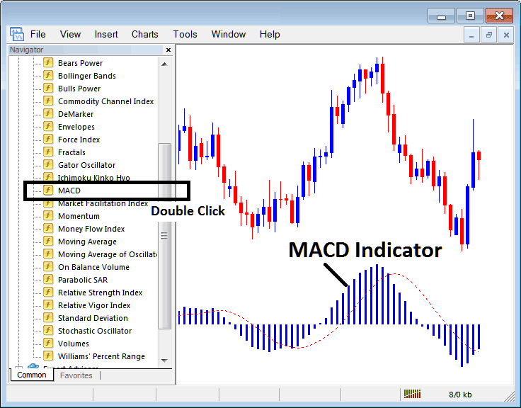 Placing MACD Indicator on Indices Charts in MT4 Platform