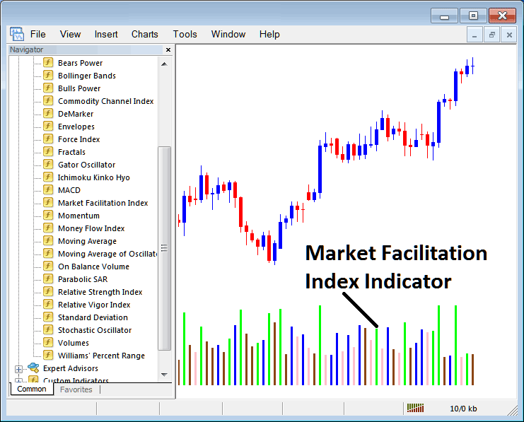 How to Trade Indices With Market Facilitation Index Indicator on MT4 Platform