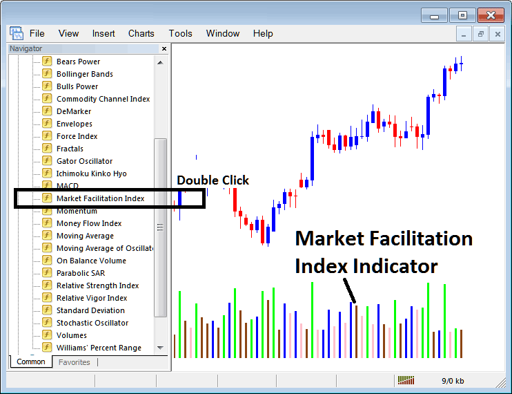 Placing Market Facilitation Index Indicator on Indices Charts in MT4 Platform