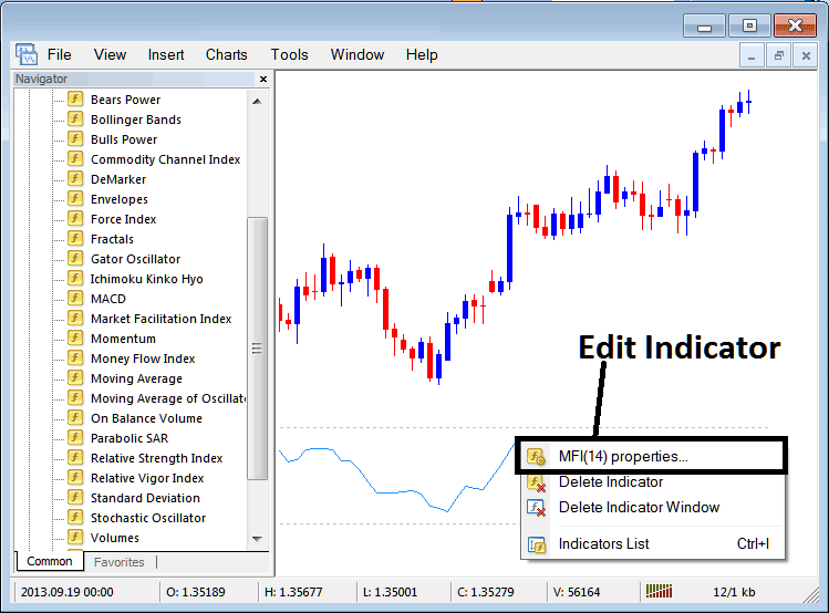 How to Trade Indices With Money Flow Index Indicator on MT4 Stock Index Trading Platform