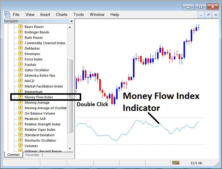 Placing Money Flow Index on Stock Index Trading Charts in MT4 Stock Index Trading Platform
