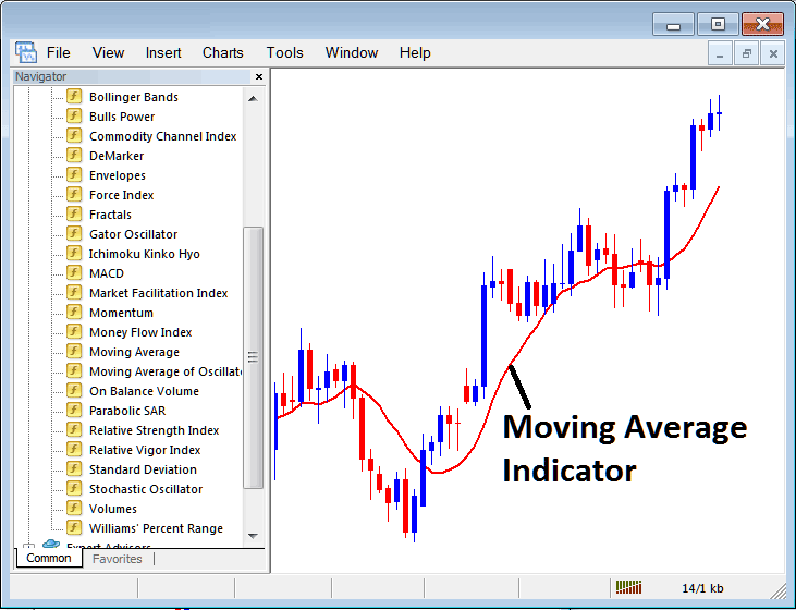 How to Trade Indices With Moving Envelopes Indicator on MT4 Stock Index Trading Platform