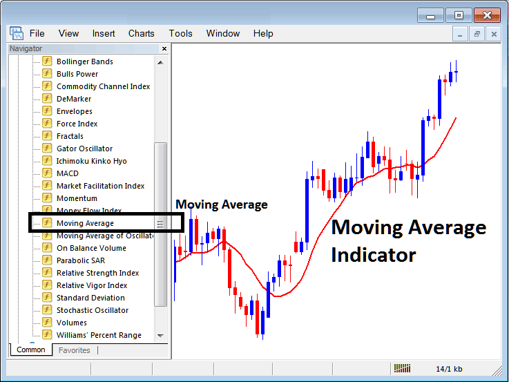 Placing Moving Average on Stock Index Trading Charts in MT4 Stock Index Trading Platform